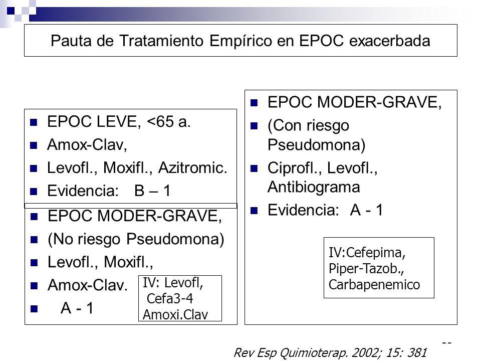 Pauta de Tratamiento Empírico en EPOC exacerbada