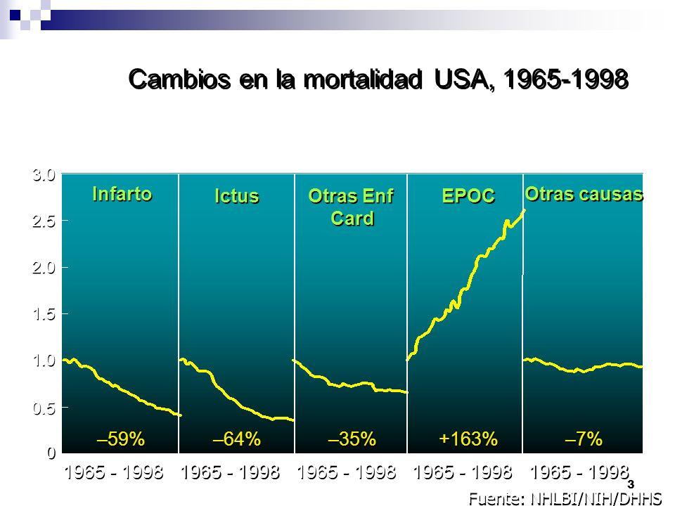 Cambios en la mortalidad USA, 1965-1998