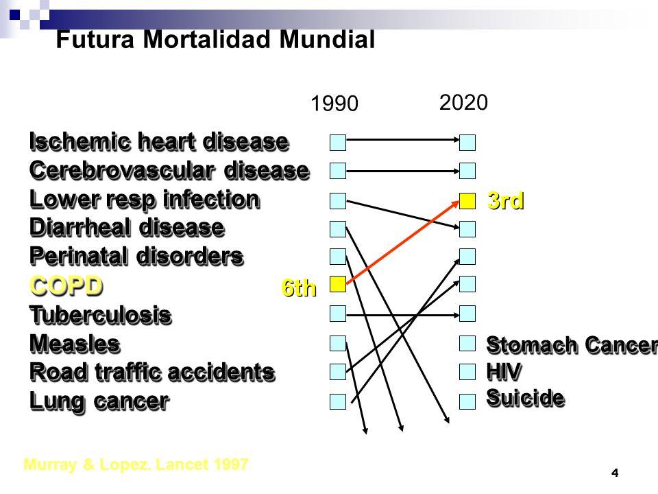 Futura Mortalidad Mundial