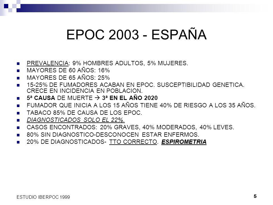 EPOC 2003 - ESPAÑA PREVALENCIA: 9% HOMBRES ADULTOS, 5% MUJERES.