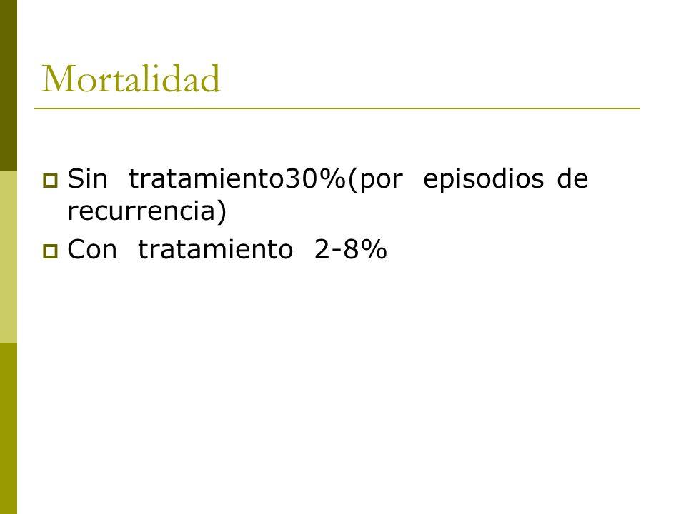 Mortalidad Sin tratamiento30%(por episodios de recurrencia)