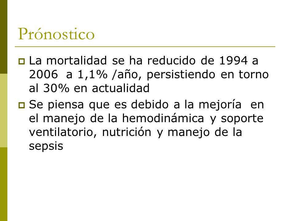 Prónostico La mortalidad se ha reducido de 1994 a 2006 a 1,1% /año, persistiendo en torno al 30% en actualidad.