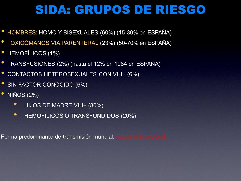 SIDA: GRUPOS DE RIESGO HOMBRES: HOMO Y BISEXUALES (60%) (15-30% en ESPAÑA) TOXICÓMANOS VIA PARENTERAL (23%) (50-70% en ESPAÑA)