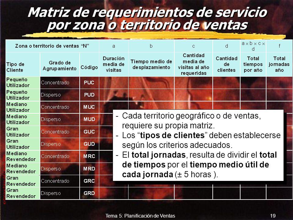 Matriz de requerimientos de servicio por zona o territorio de ventas