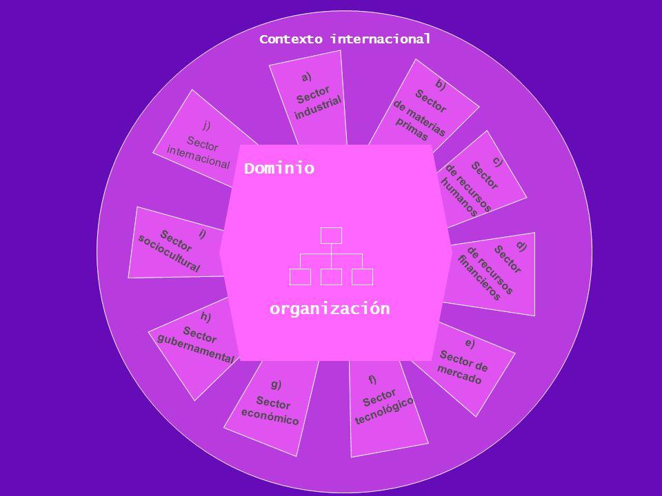 Dominio organización Contexto internacional a) Sector industrial b)