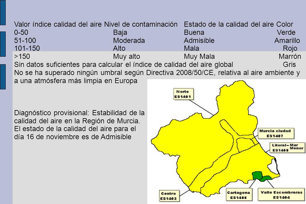 Valor índice calidad del aire Nivel de contaminación