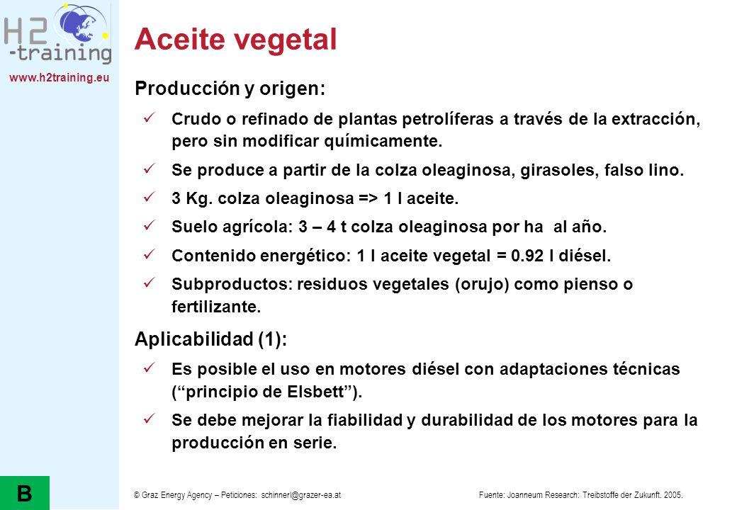 Aceite vegetal B Producción y origen: Aplicabilidad (1):