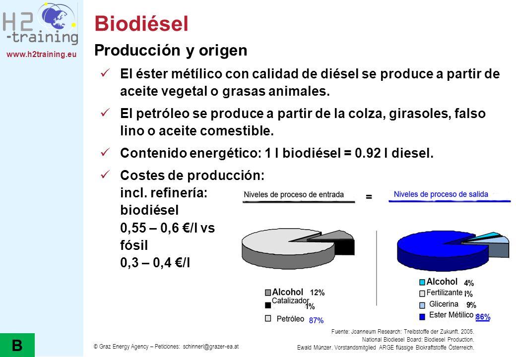 Biodiésel Producción y origen B