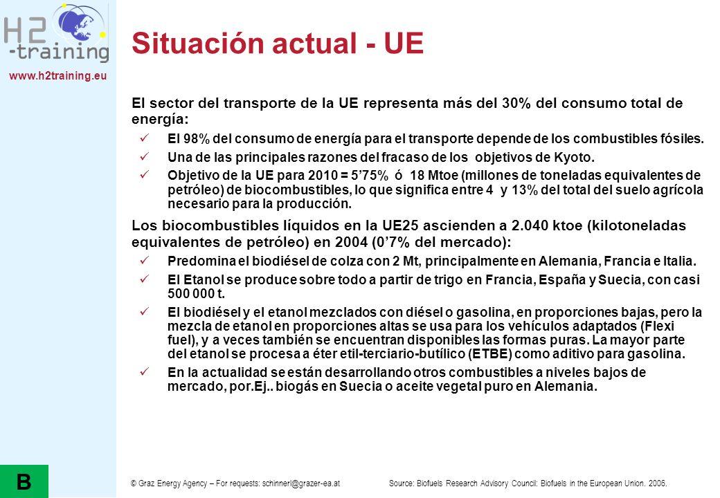 H2 Training Manual Situación actual - UE. El sector del transporte de la UE representa más del 30% del consumo total de energía: