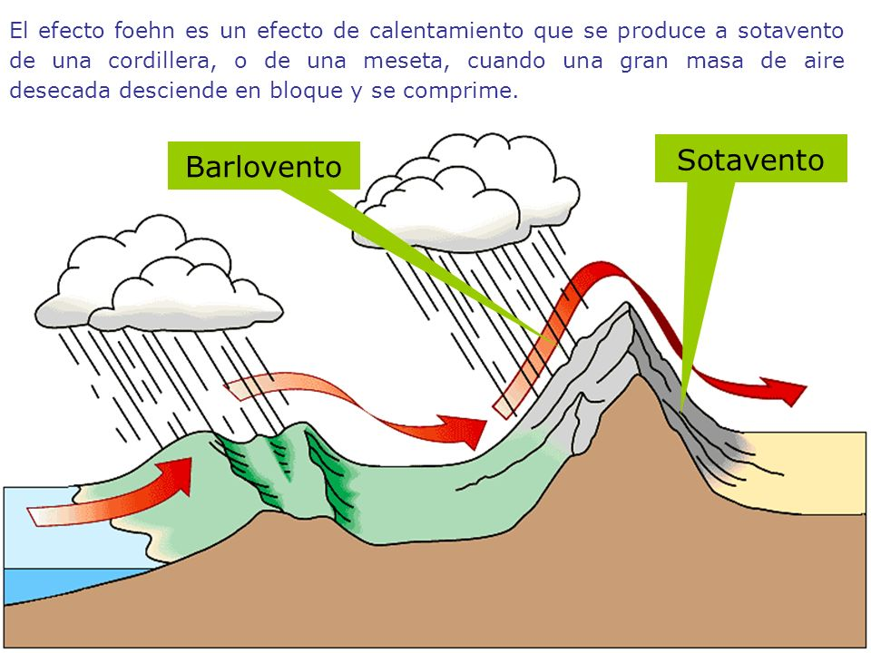 El efecto foehn es un efecto de calentamiento que se produce a sotavento de una cordillera, o de una meseta, cuando una gran masa de aire desecada desciende en bloque y se comprime.