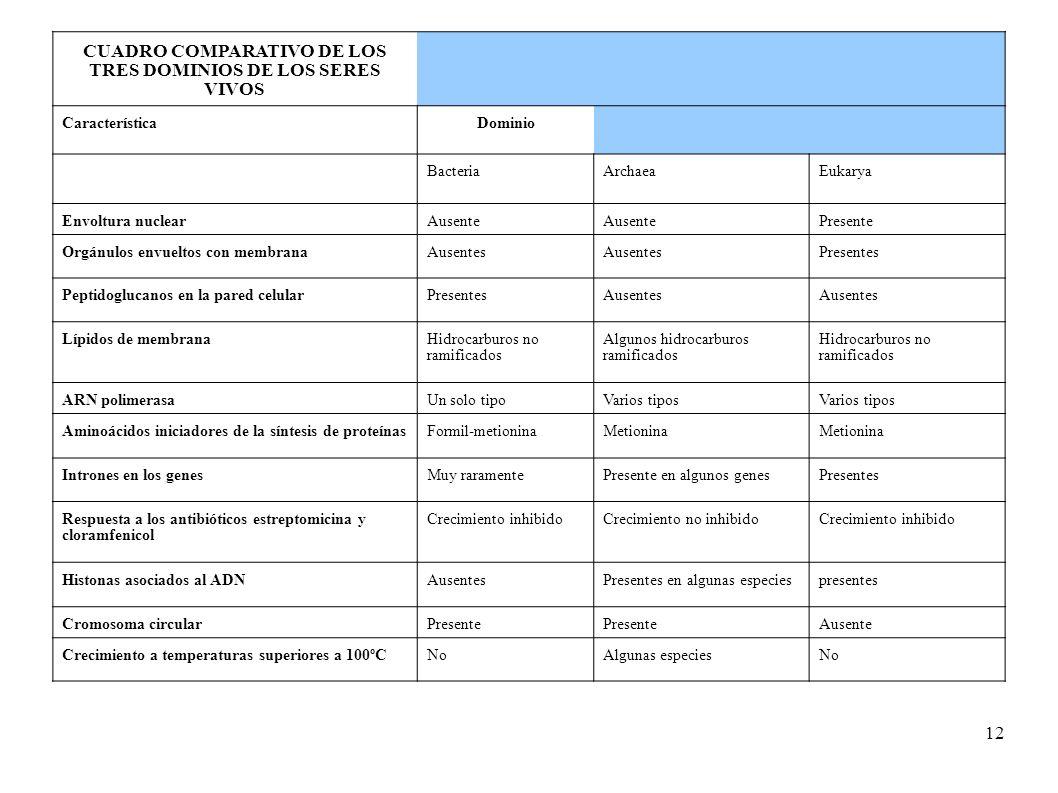 CUADRO COMPARATIVO DE LOS TRES DOMINIOS DE LOS SERES VIVOS