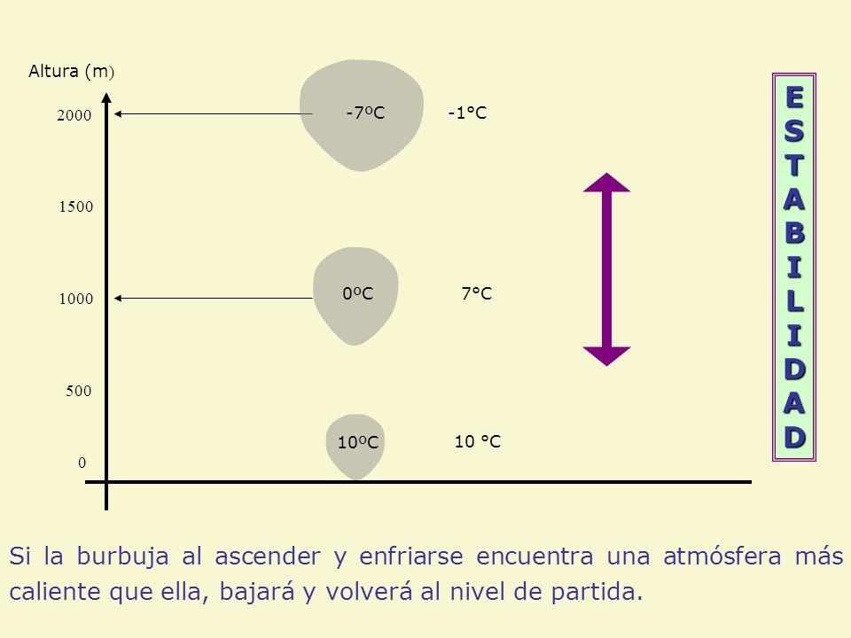 Altura (m) ESTABILIDAD. 2000. -7ºC. -1°C. 1500. 1000. 0ºC. 7°C. 500. 10ºC. 10 °C.