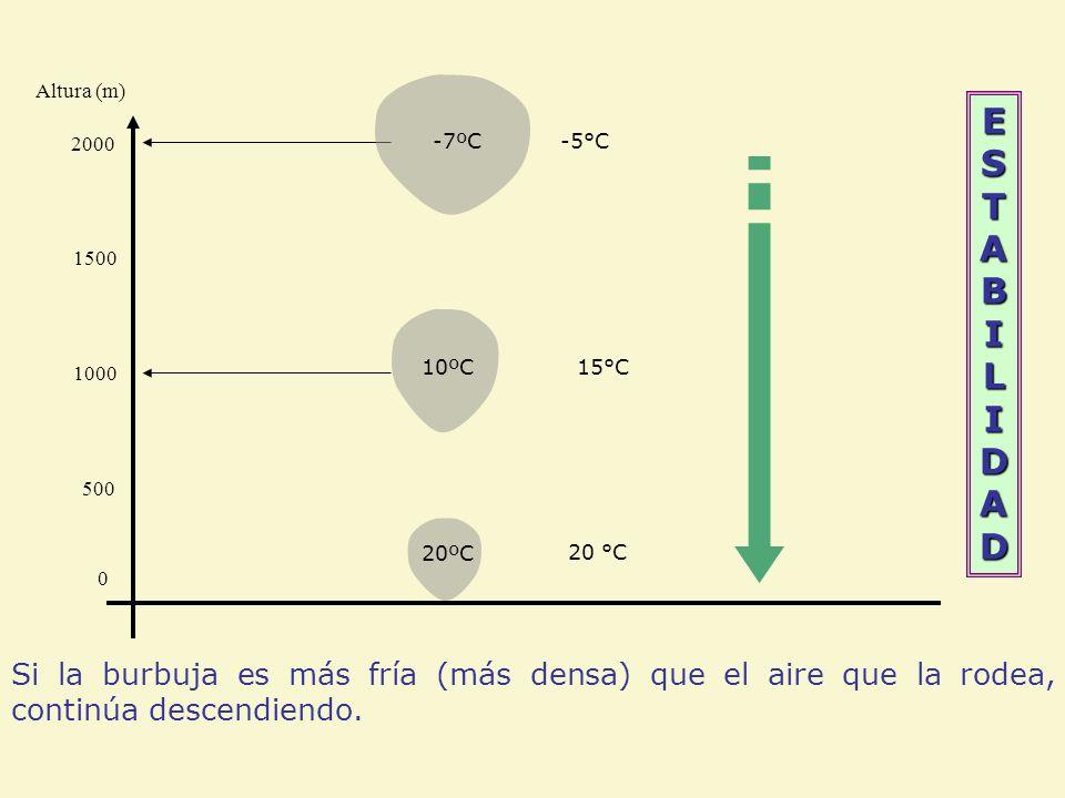 Altura (m) ESTABILIDAD. 2000. -7ºC. -5°C. 1500. 1000. 10ºC. 15°C. 500. 20ºC. 20 °C.