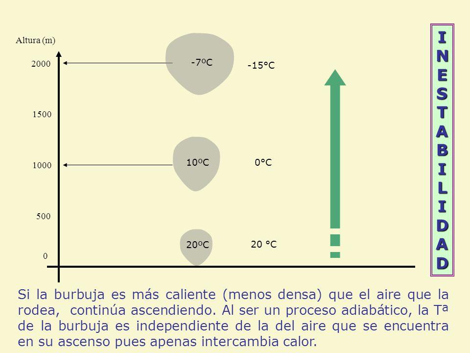 INESTABILIDAD Altura (m) 2000. -7ºC. -15°C. 1500. 1000. 10ºC. 0°C. 500. 20ºC. 20 °C.