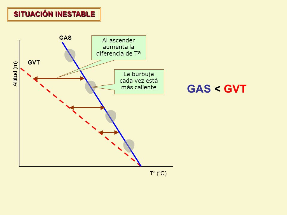 GAS < GVT SITUACIÓN INESTABLE GAS