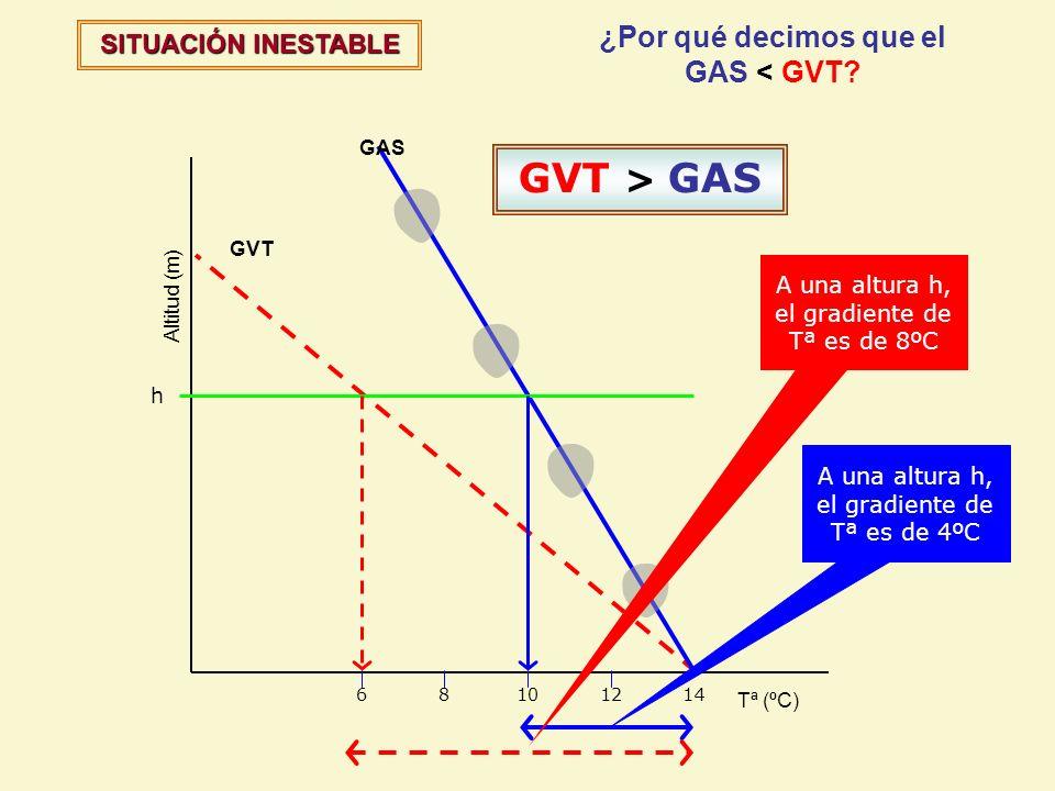 ¿Por qué decimos que el GAS < GVT