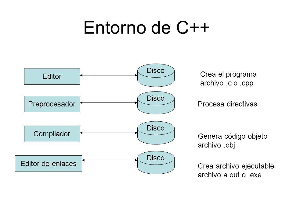 Entorno de C++ Disco Crea el programa archivo .c o .cpp Editor Disco