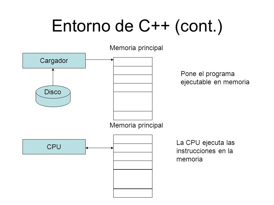 Entorno de C++ (cont.) Memoria principal Cargador