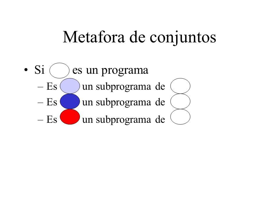 Metafora de conjuntos Si es un programa Es un subprograma de