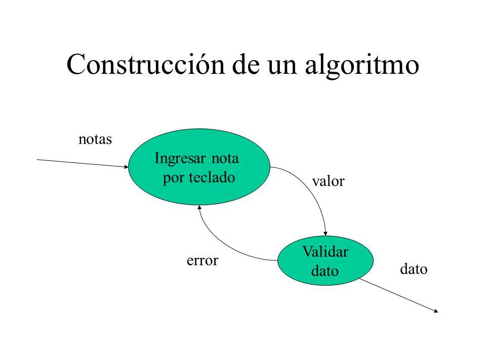 Construcción de un algoritmo