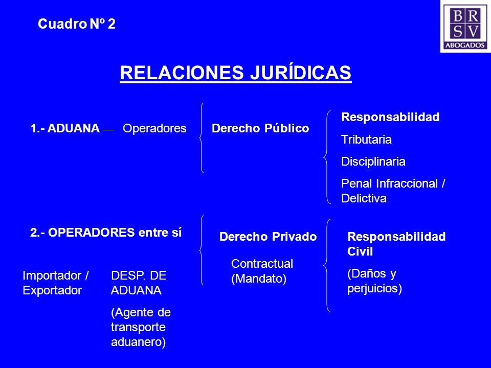 RELACIONES JURÍDICAS Cuadro Nº 2 Responsabilidad Tributaria