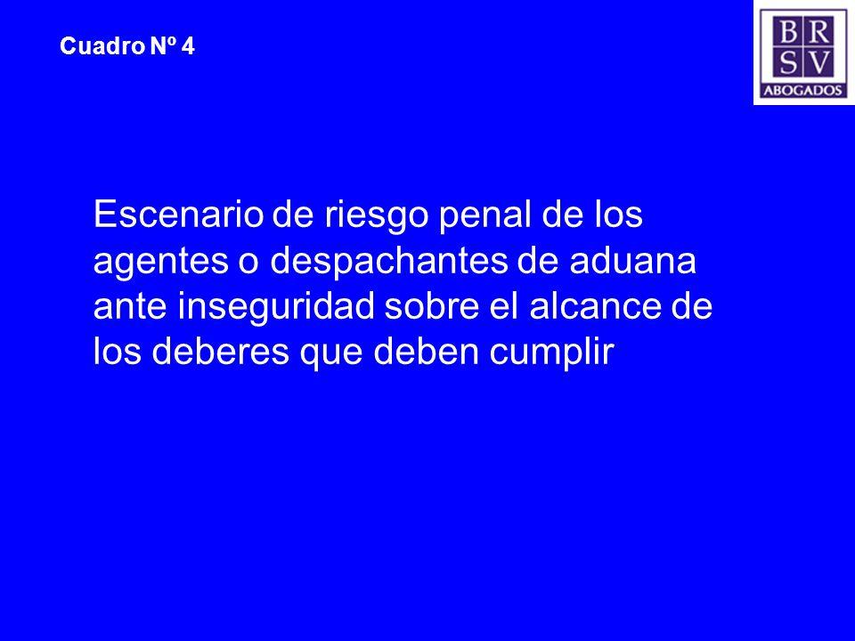 Cuadro Nº 4 Escenario de riesgo penal de los agentes o despachantes de aduana ante inseguridad sobre el alcance de los deberes que deben cumplir.