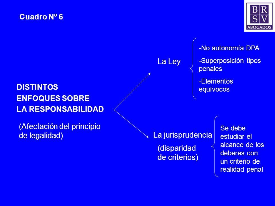 (Afectación del principio de legalidad) La jurisprudencia