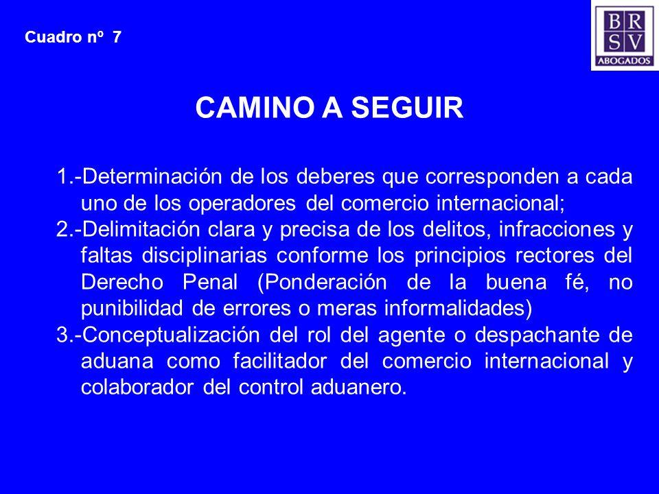 Cuadro nº 7 CAMINO A SEGUIR. 1.-Determinación de los deberes que corresponden a cada uno de los operadores del comercio internacional;