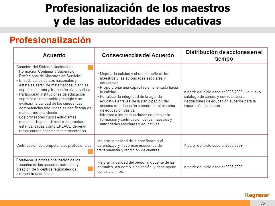 Profesionalización de los maestros y de las autoridades educativas