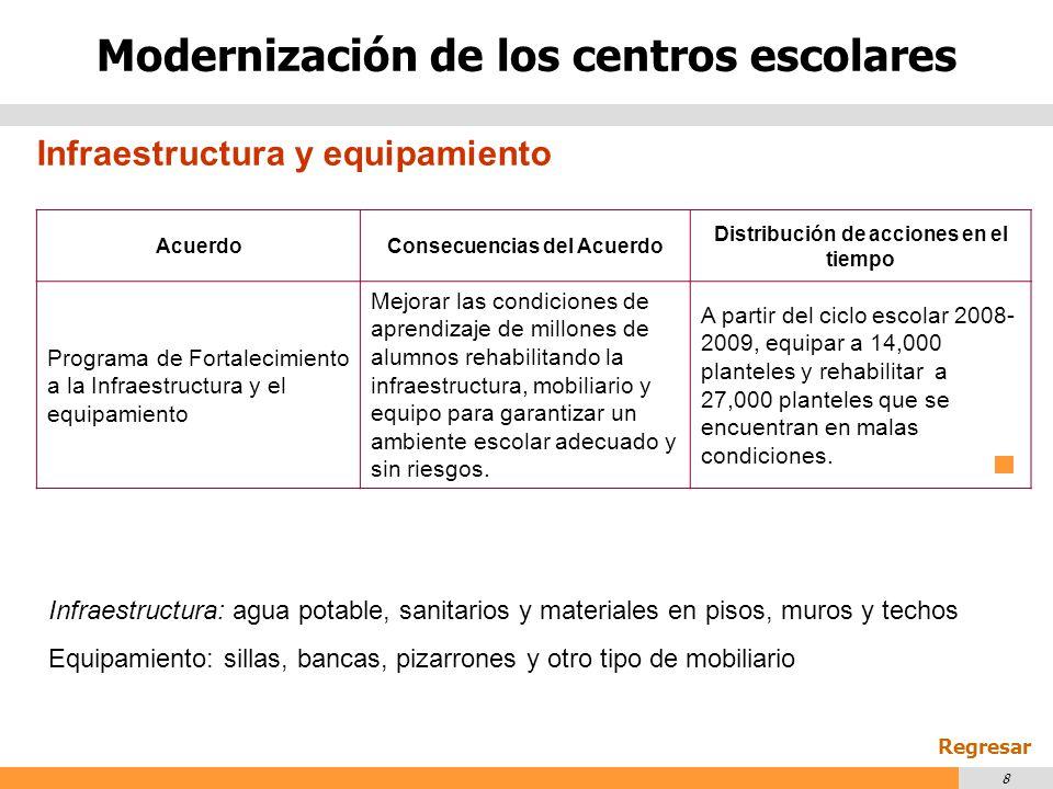 Modernización de los centros escolares