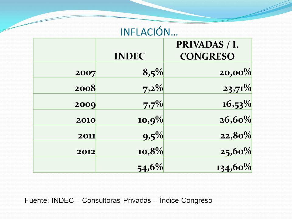 INFLACIÓN… INDEC PRIVADAS / I. CONGRESO 2007 8,5% 20,00% 2008 7,2%