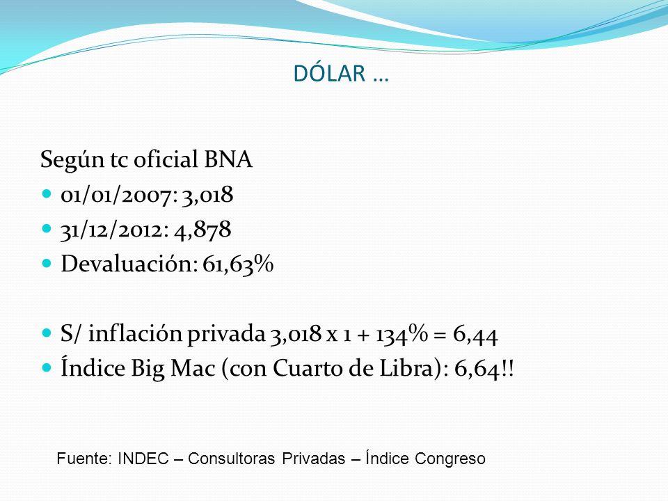 DÓLAR … Según tc oficial BNA 01/01/2007: 3,018 31/12/2012: 4,878