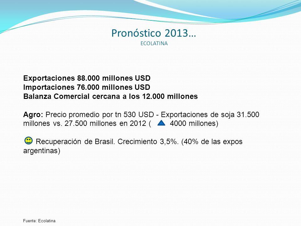 Pronóstico 2013… ECOLATINA
