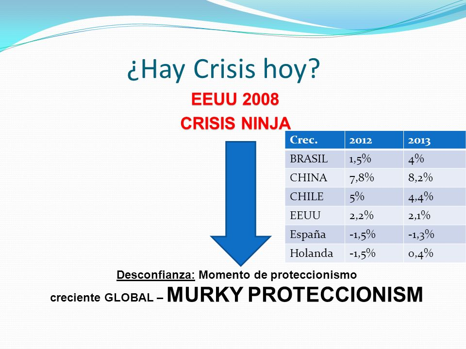 ¿Hay Crisis hoy EEUU 2008 CRISIS NINJA Crec. 2012 2013 BRASIL 1,5% 4%