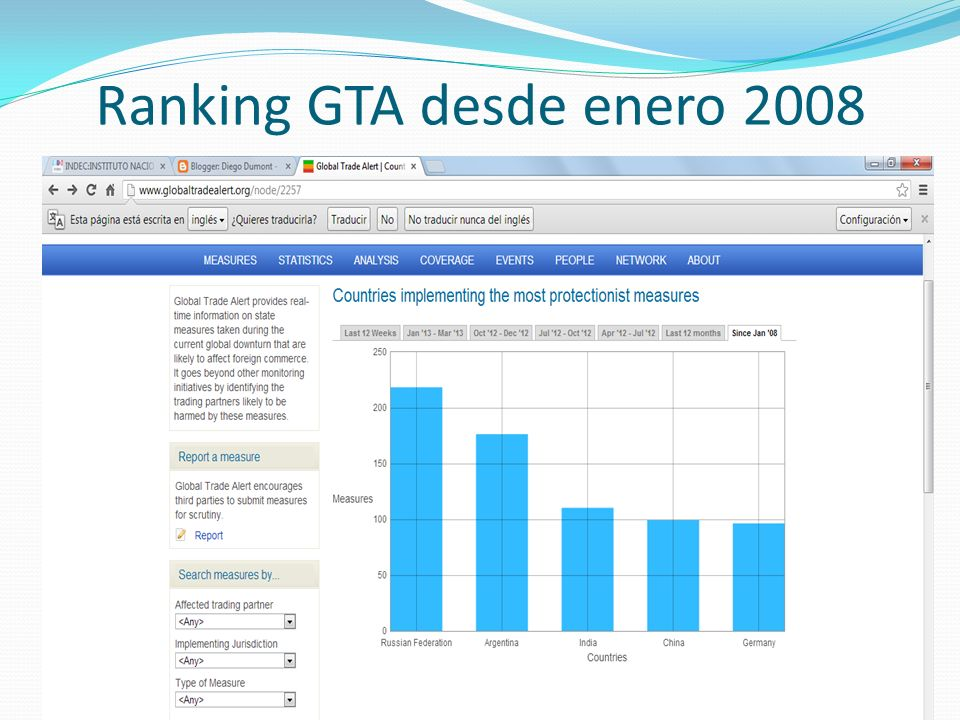 Ranking GTA desde enero 2008