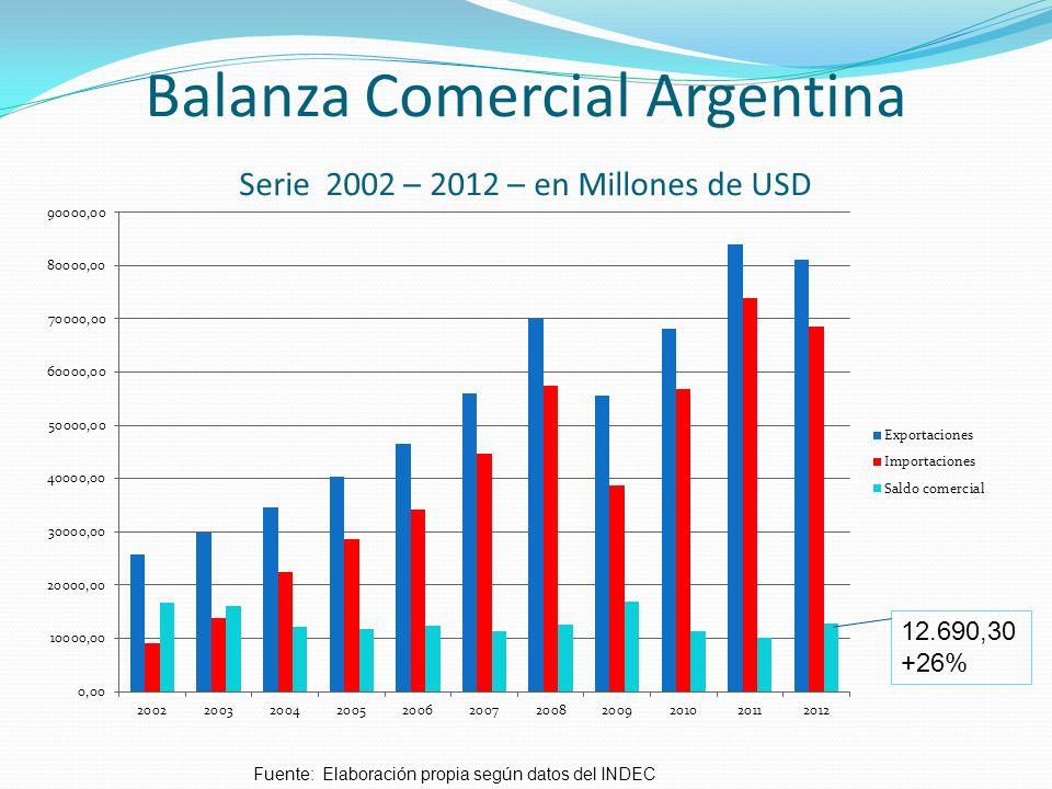 Balanza Comercial Argentina Serie 2002 – 2012 – en Millones de USD