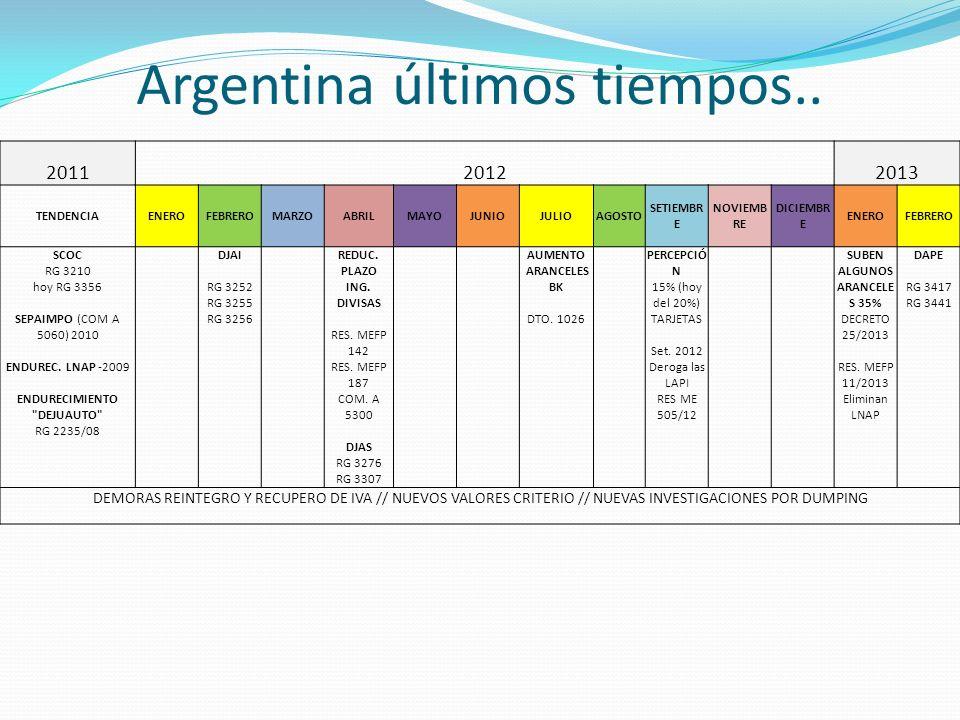 Argentina últimos tiempos..
