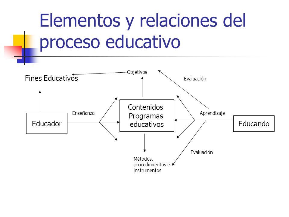 Elementos y relaciones del proceso educativo