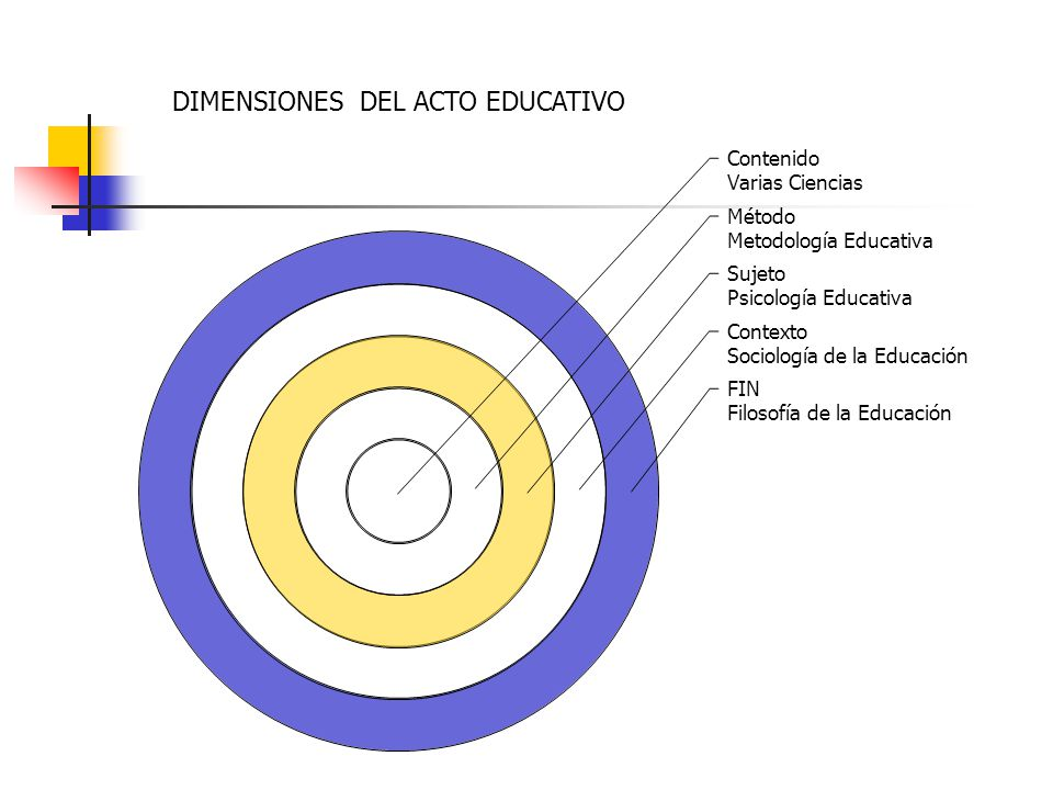 DIMENSIONES DEL ACTO EDUCATIVO