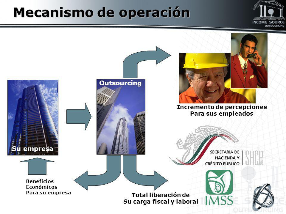 Mecanismo de operación