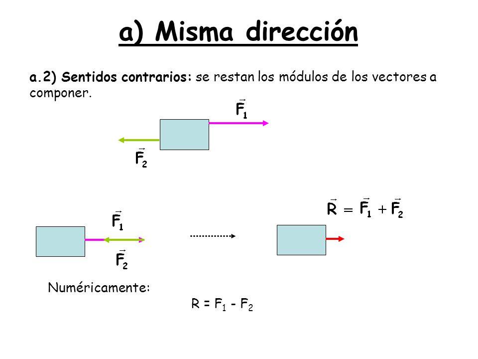 a) Misma dirección a.2) Sentidos contrarios: se restan los módulos de los vectores a componer. Numéricamente: