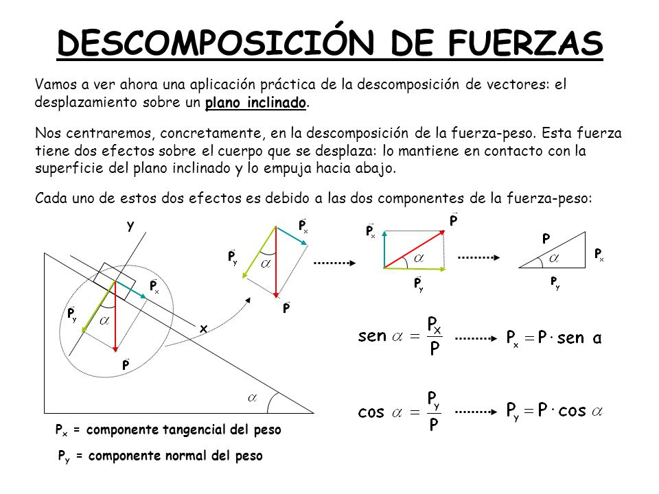 DESCOMPOSICIÓN DE FUERZAS