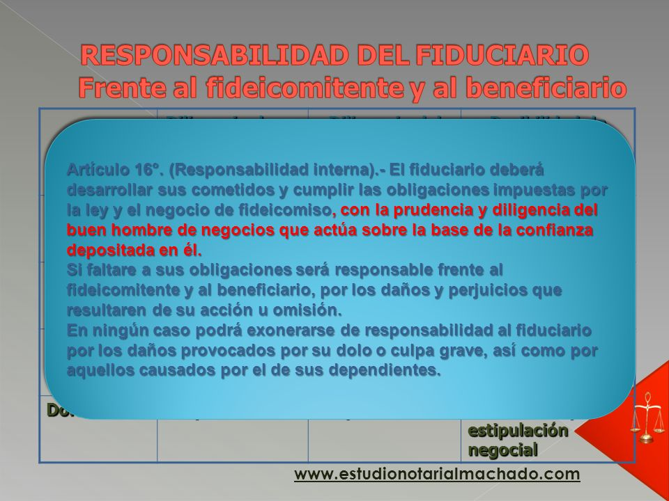 RESPONSABILIDAD DEL FIDUCIARIO Frente al fideicomitente y al beneficiario