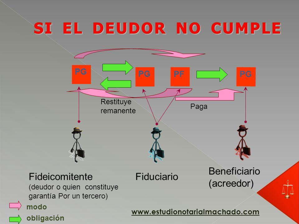 SI EL DEUDOR NO CUMPLE Beneficiario (acreedor) Fideicomitente