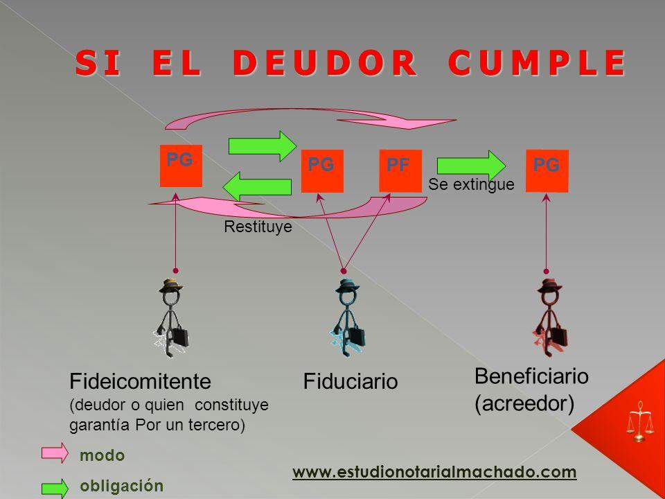 SI EL DEUDOR CUMPLE Beneficiario (acreedor) Fideicomitente Fiduciario