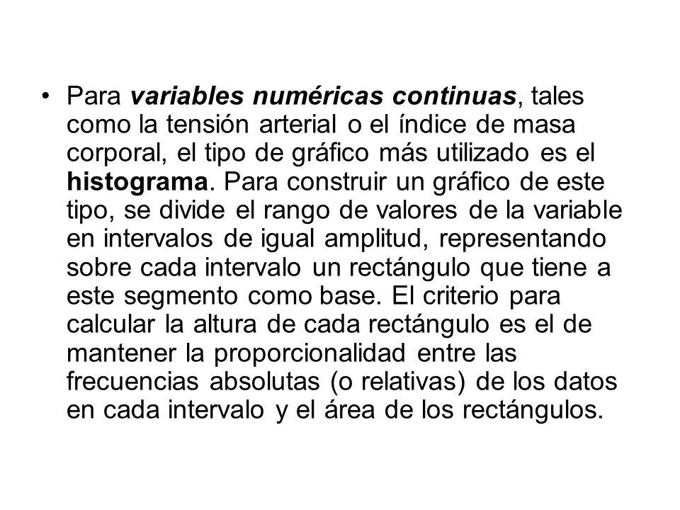 Para variables numéricas continuas, tales como la tensión arterial o el índice de masa corporal, el tipo de gráfico más utilizado es el histograma.