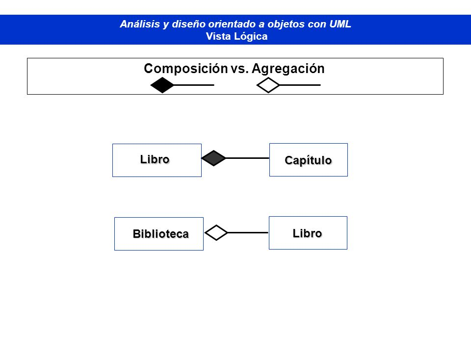 Composición vs. Agregación