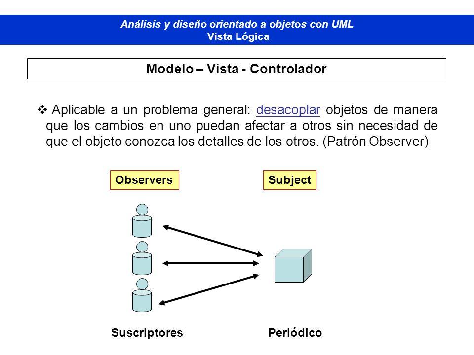 Modelo – Vista - Controlador