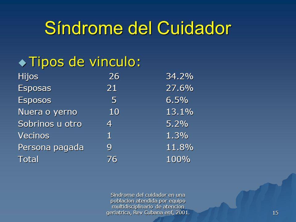 Síndrome del Cuidador Tipos de vinculo: Hijos 26 34.2%