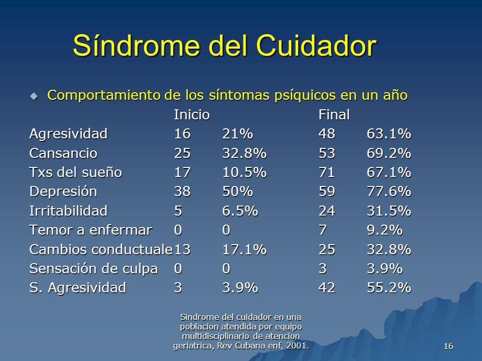 Síndrome del Cuidador Comportamiento de los síntomas psíquicos en un año. Inicio Final. Agresividad 16 21% 48 63.1%